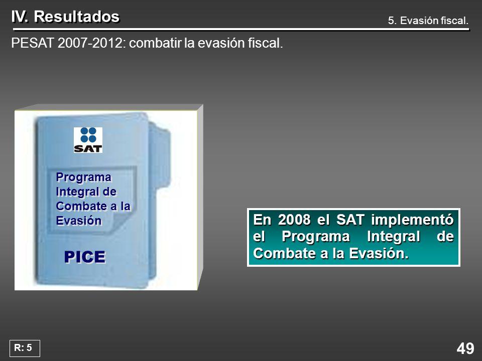 IV. Resultados 5. Evasión fiscal. PESAT 2007-2012: combatir la evasión fiscal. Programa Integral de Combate a la Evasión.