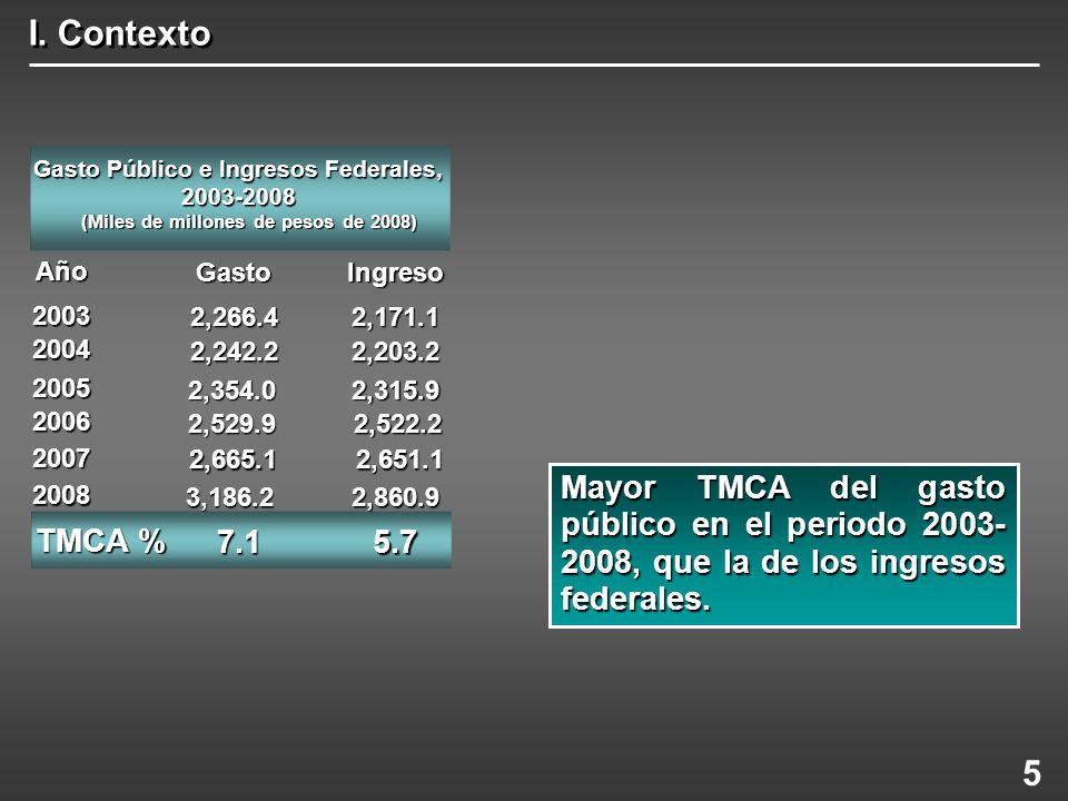 I. Contexto Gasto Público e Ingresos Federales, 2003-2008. (Miles de millones de pesos de 2008) Año.