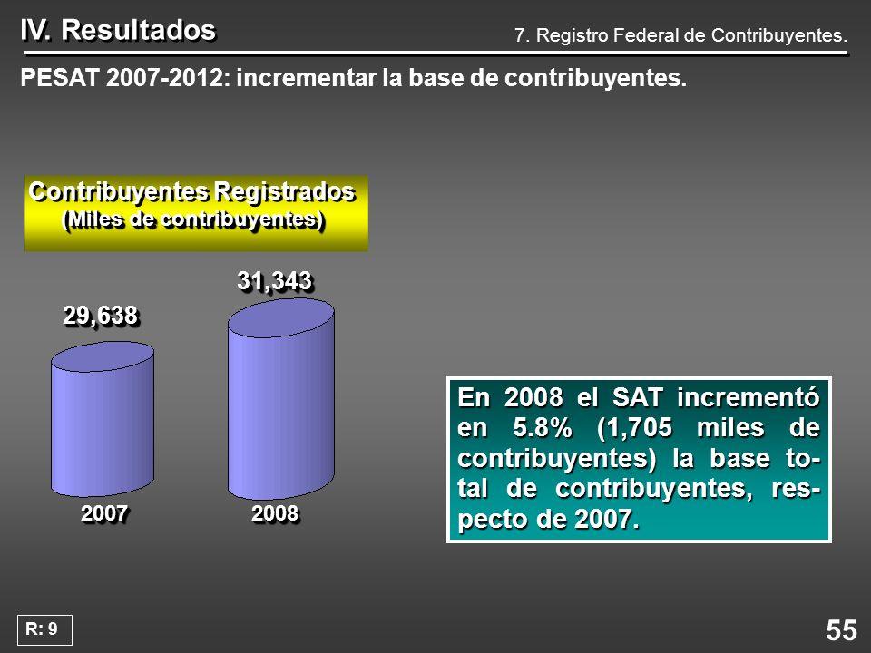 Contribuyentes Registrados (Miles de contribuyentes)