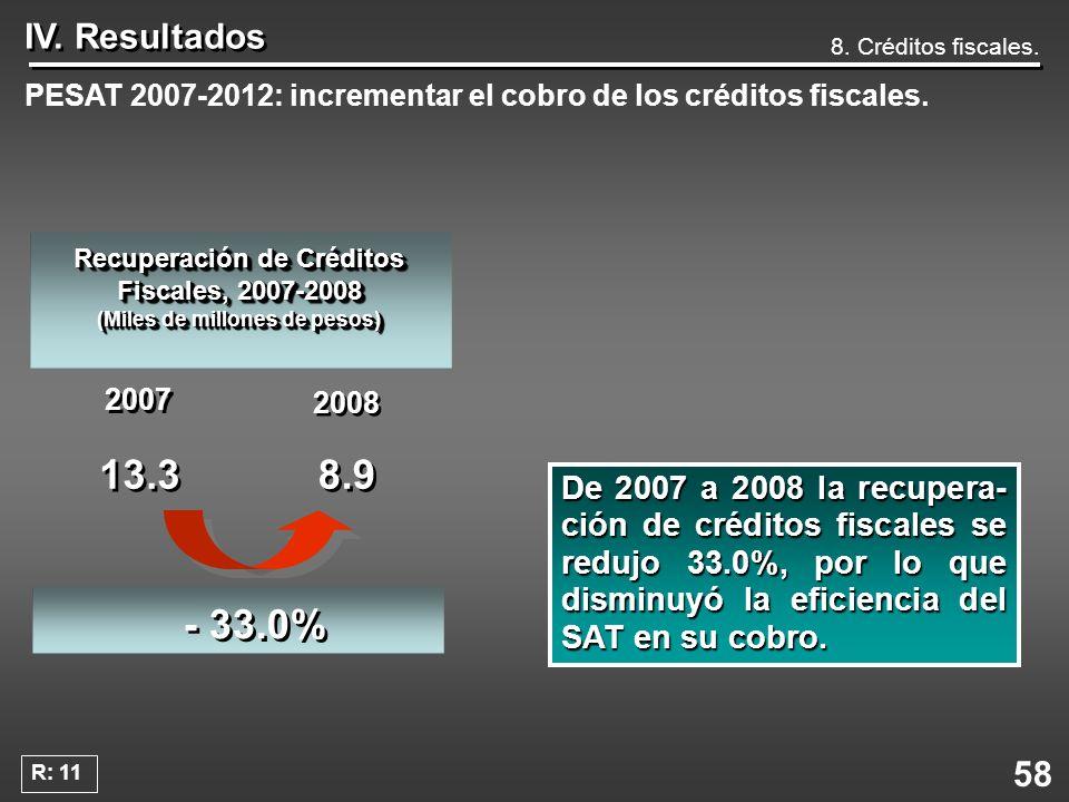 IV. Resultados 8. Créditos fiscales. PESAT 2007-2012: incrementar el cobro de los créditos fiscales.