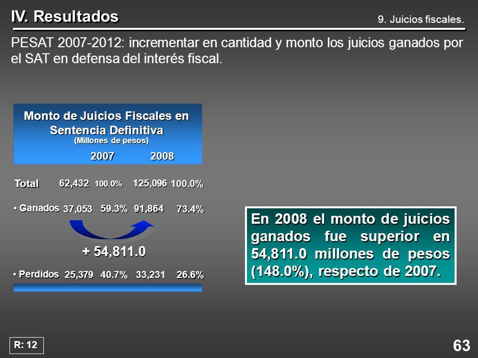 Monto de Juicios Fiscales en Sentencia Definitiva