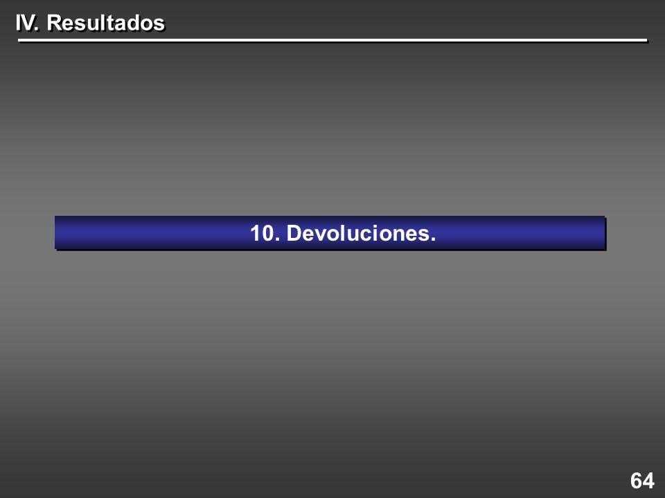IV. Resultados 10. Devoluciones. 64