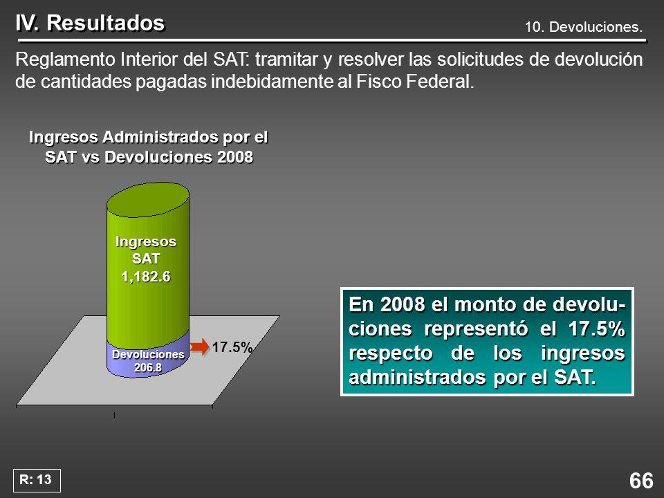 Ingresos Administrados por el SAT vs Devoluciones 2008