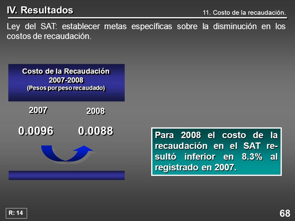 Costo de la Recaudación 2007-2008 (Pesos por peso recaudado)