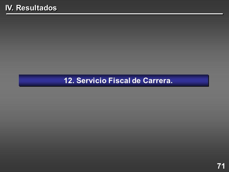 12. Servicio Fiscal de Carrera.