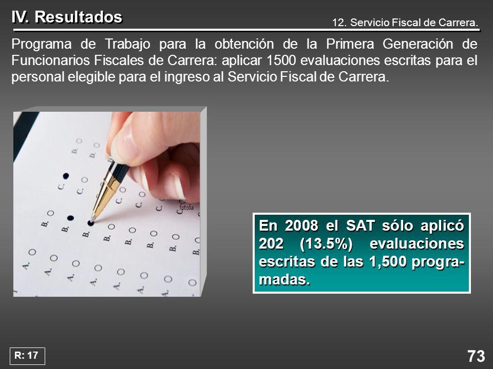 IV. Resultados 12. Servicio Fiscal de Carrera.