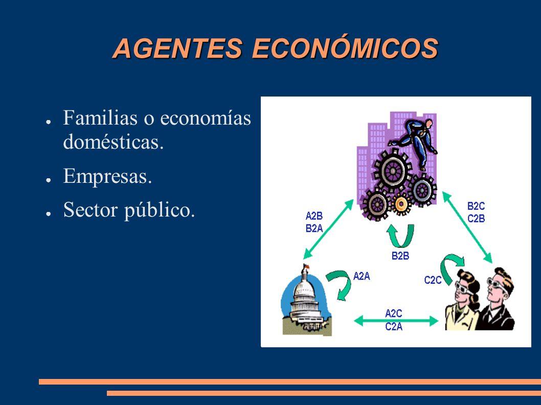 AGENTES ECONÓMICOS Familias o economías domésticas. Empresas.