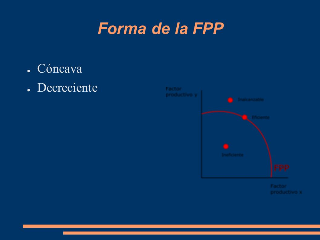 Forma de la FPP Cóncava Decreciente