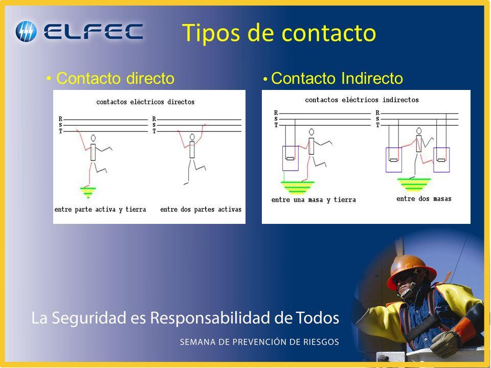 Tipos de contacto Contacto directo Contacto Indirecto
