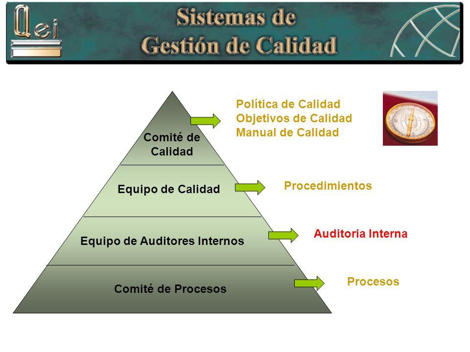 Política de Calidad Objetivos de Calidad. Manual de Calidad. Comité de Calidad. Procedimientos. Equipo de Calidad.