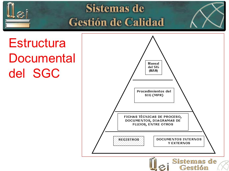 Estructura Documental del SGC