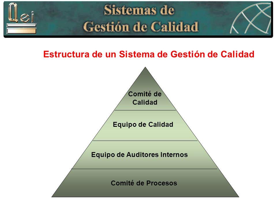 Estructura de un Sistema de Gestión de Calidad