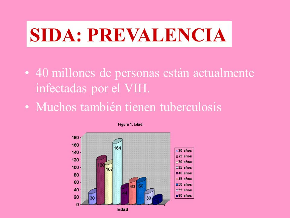 SIDA: PREVALENCIA 40 millones de personas están actualmente infectadas por el VIH.
