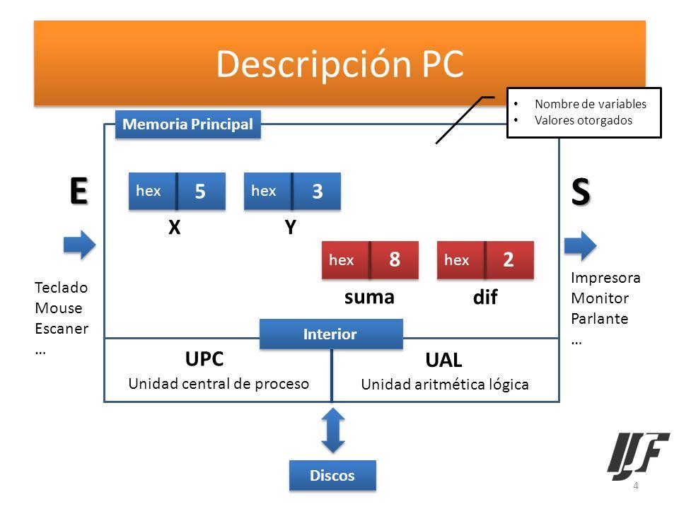 Descripción PC E S 5 3 X Y 8 2 suma dif UPC UAL Memoria Principal hex