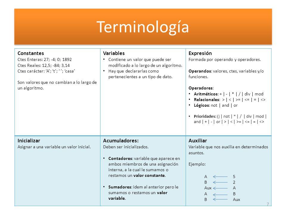 Terminología Constantes Variables Expresión Inicializar Acumuladores:
