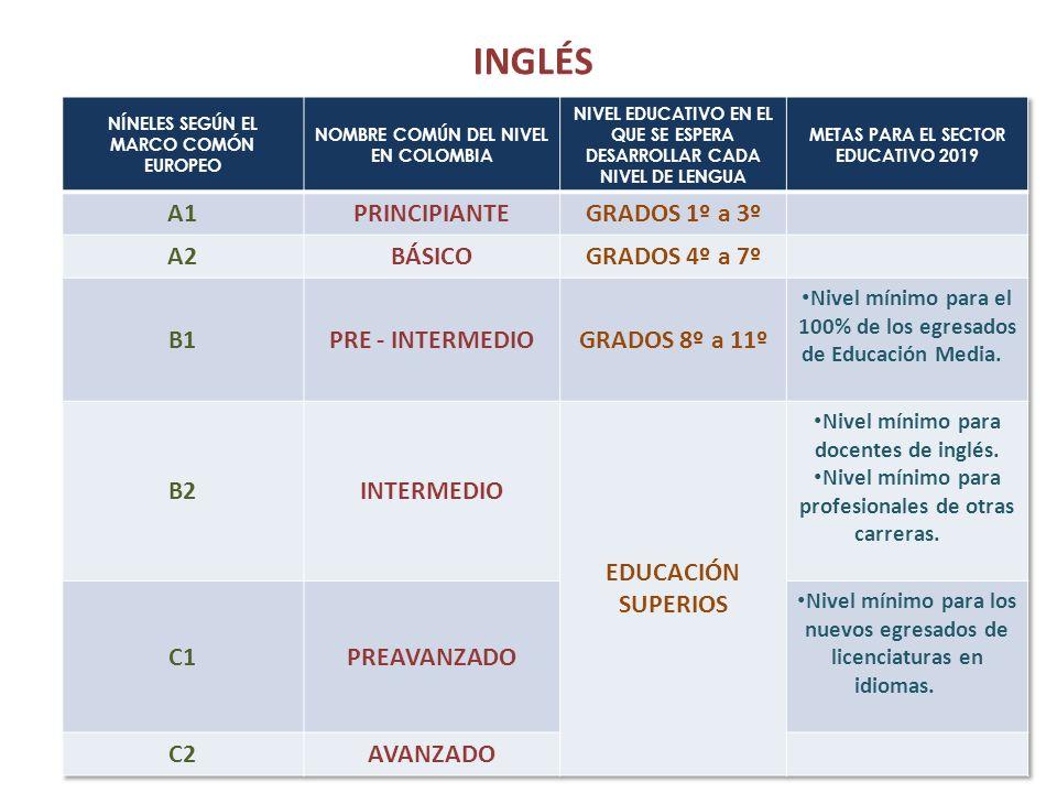 INGLÉS A1 PRINCIPIANTE GRADOS 1º a 3º A2 BÁSICO GRADOS 4º a 7º B1