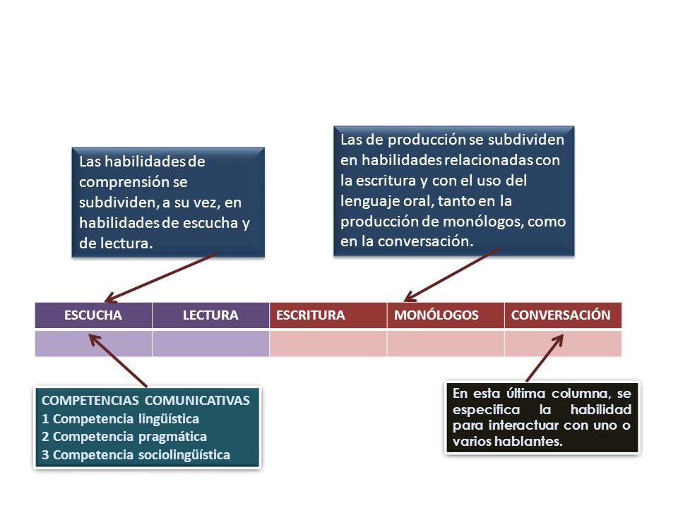 Las de producción se subdividen en habilidades relacionadas con la escritura y con el uso del lenguaje oral, tanto en la producción de monólogos, como en la conversación.