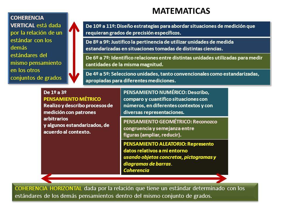 MATEMATICAS COHERENCIA VERTICAL está dada por la relación de un estándar con los demás.