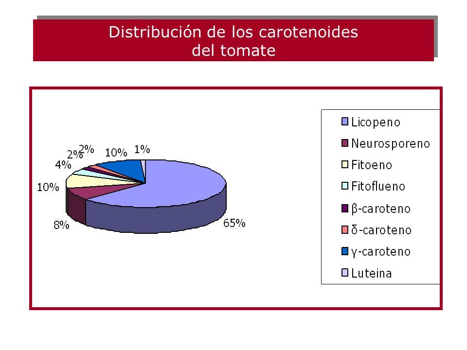 Distribución de los carotenoides