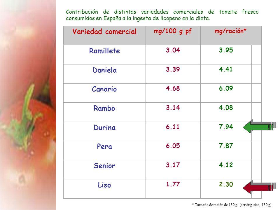 Variedad comercial Ramillete Daniela Canario Rambo Durina Pera Senior
