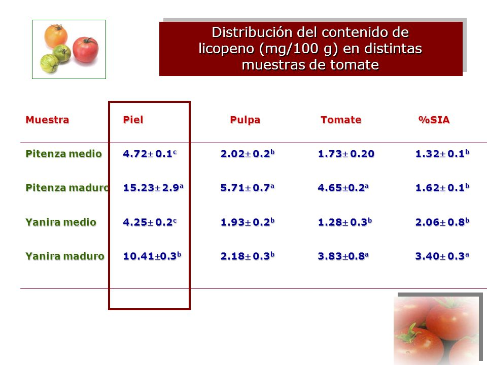 Distribución del contenido de licopeno (mg/100 g) en distintas