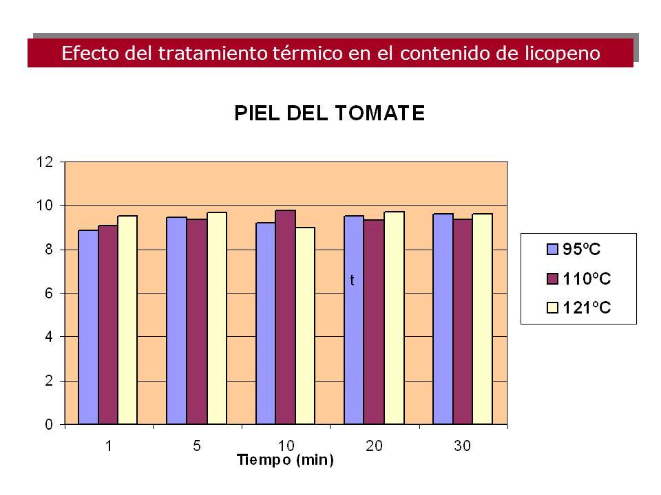 Efecto del tratamiento térmico en el contenido de licopeno