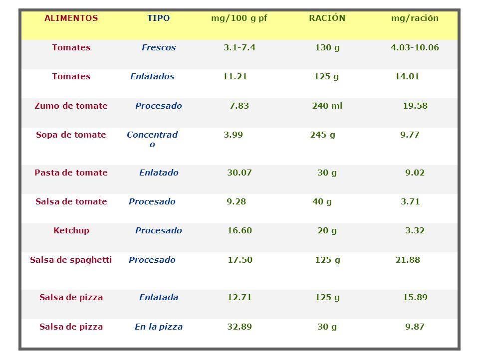 Tomates Frescos. 3.1-7.4. 130 g. 4.03-10.06. Enlatados. 11.21. 125 g. 14.01. Zumo de tomate.