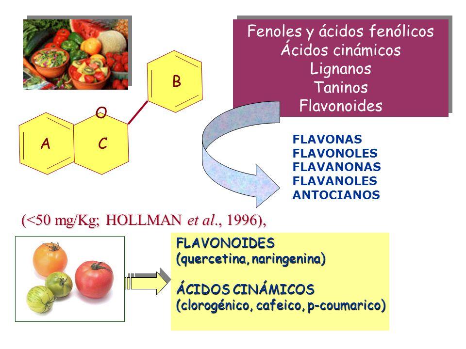 Fenoles y ácidos fenólicos