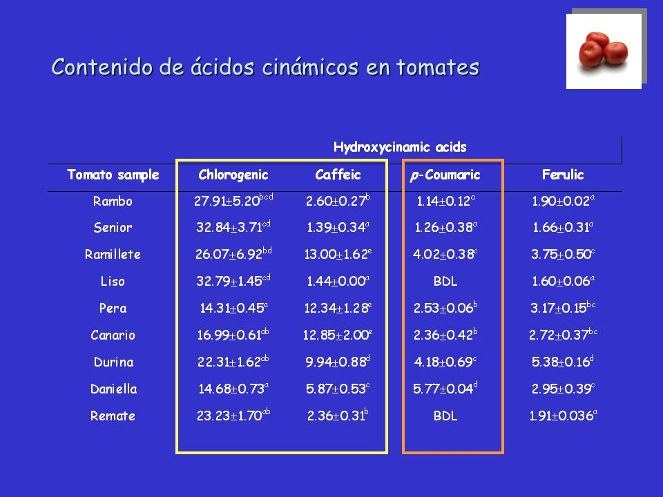Contenido de ácidos cinámicos en tomates