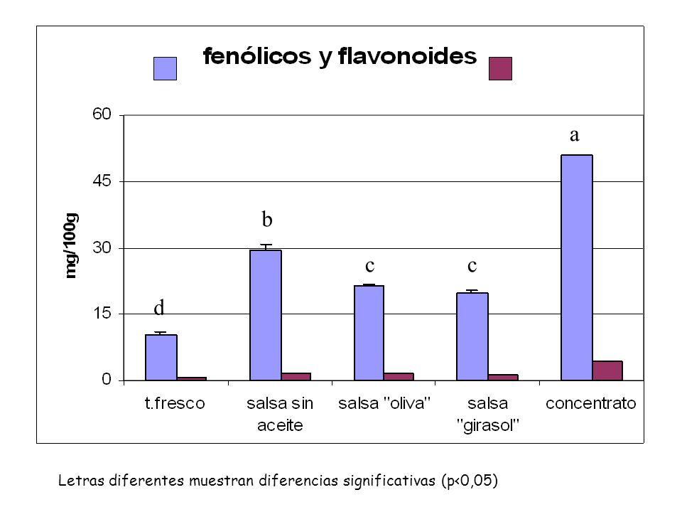 Letras diferentes muestran diferencias significativas (p<0,05)