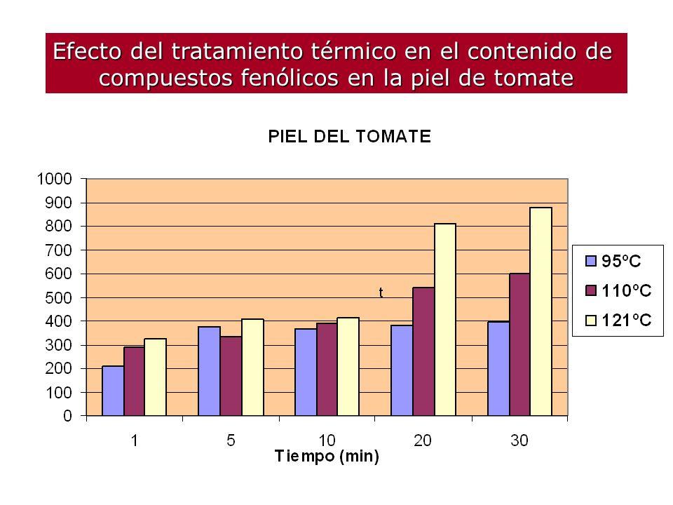 Efecto del tratamiento térmico en el contenido de