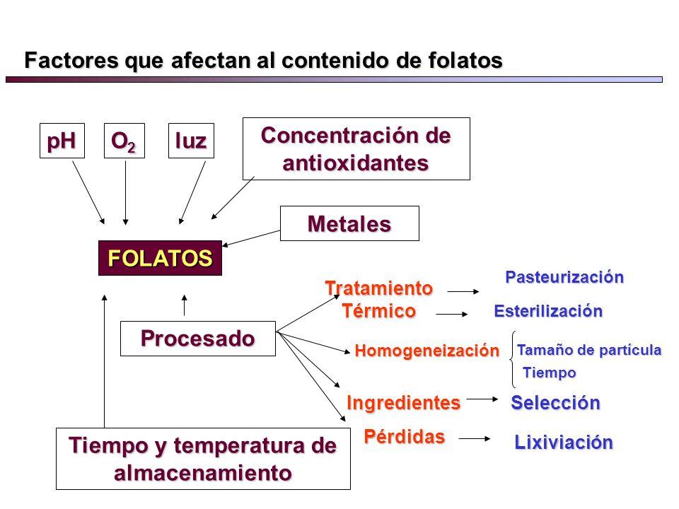 Concentración de antioxidantes Tiempo y temperatura de almacenamiento