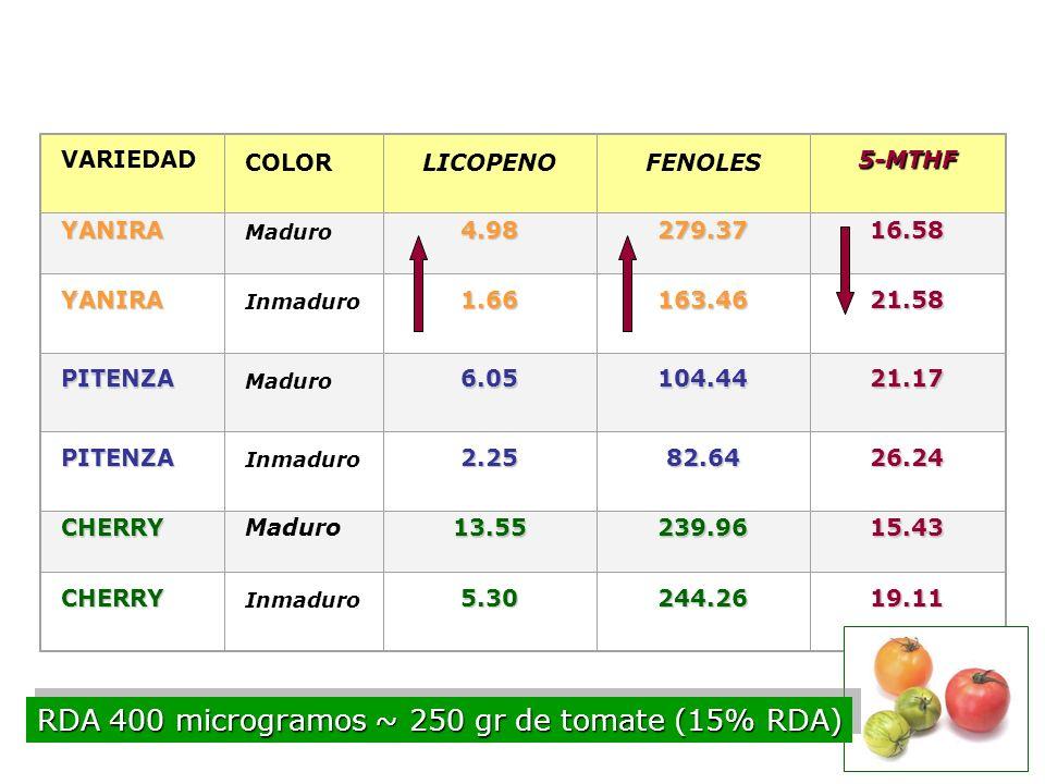 RDA 400 microgramos ~ 250 gr de tomate (15% RDA)