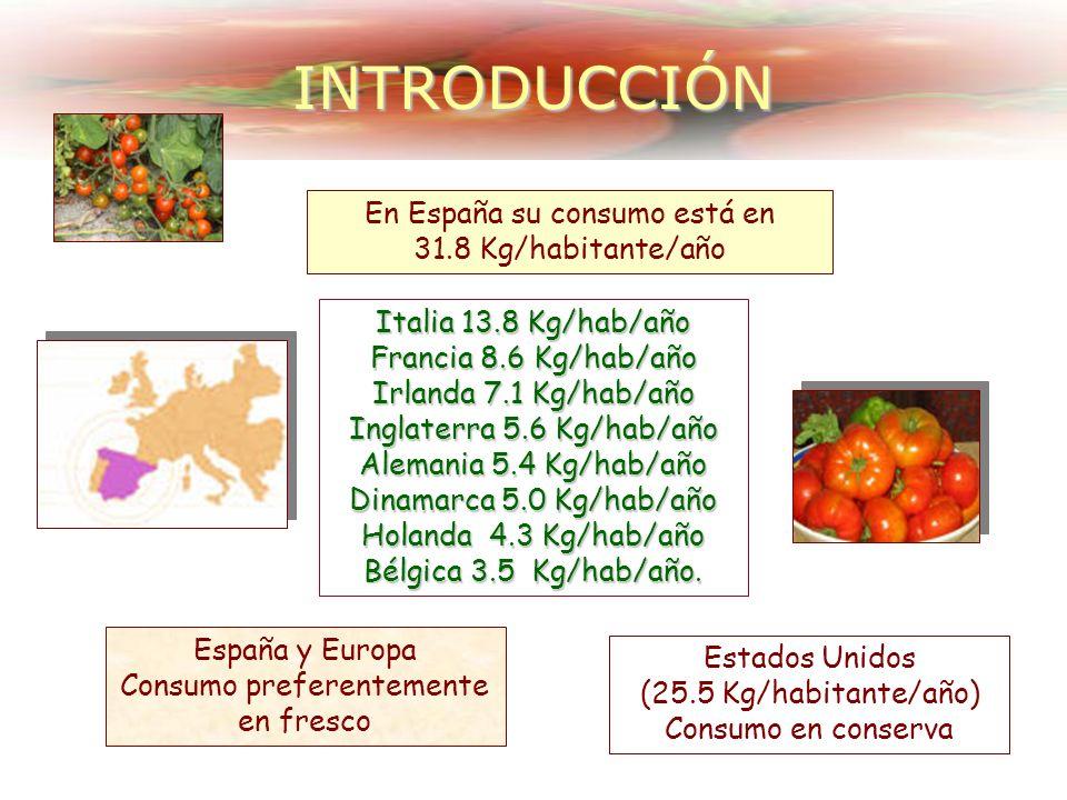 INTRODUCCIÓN En España su consumo está en 31.8 Kg/habitante/año