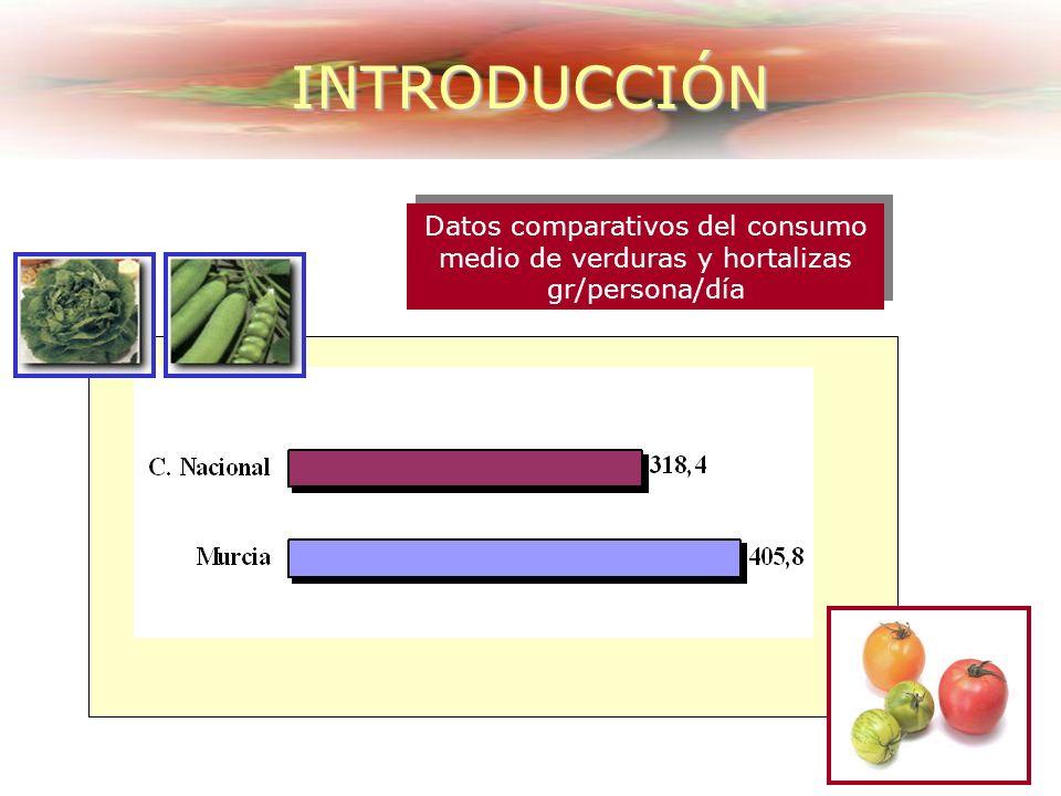 Datos comparativos del consumo medio de verduras y hortalizas