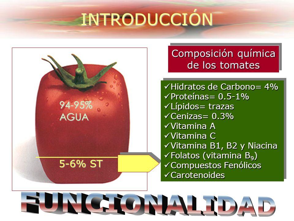 Composición química de los tomates