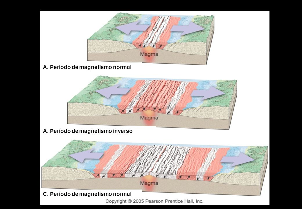 A. Período de magnetismo normal
