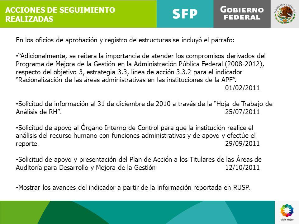 ACCIONES DE SEGUIMIENTO REALIZADAS
