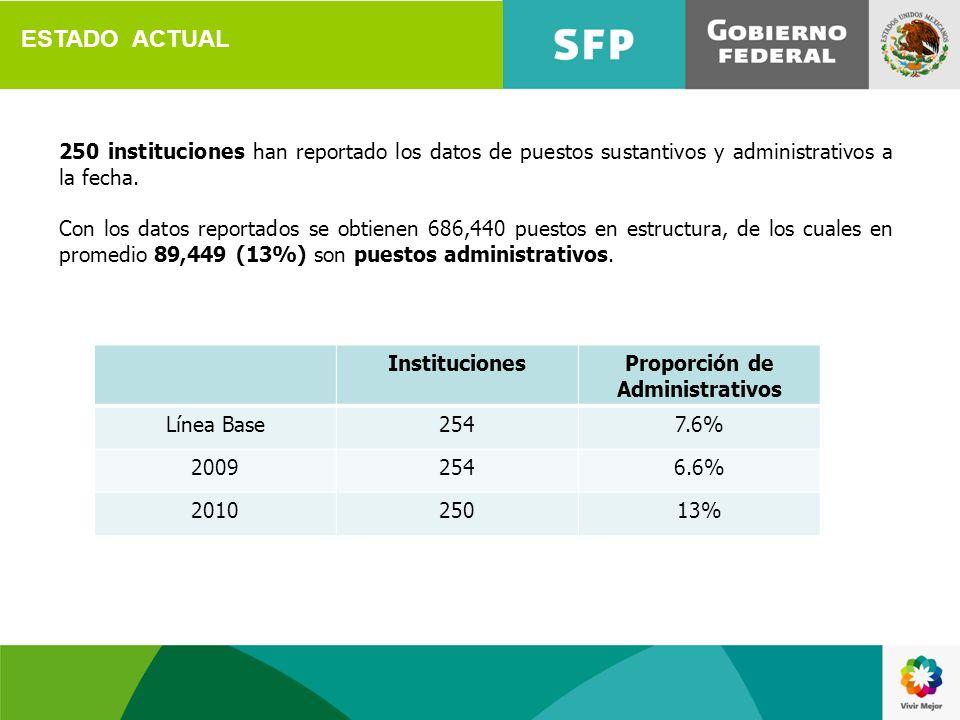 Proporción de Administrativos