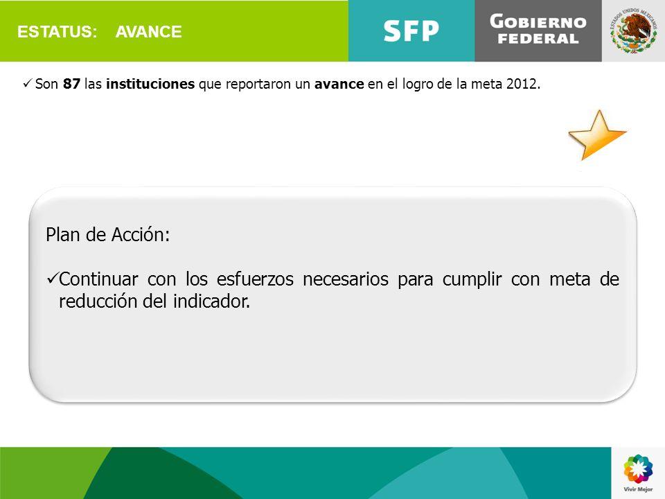ESTATUS: AVANCE Son 87 las instituciones que reportaron un avance en el logro de la meta 2012. Plan de Acción: