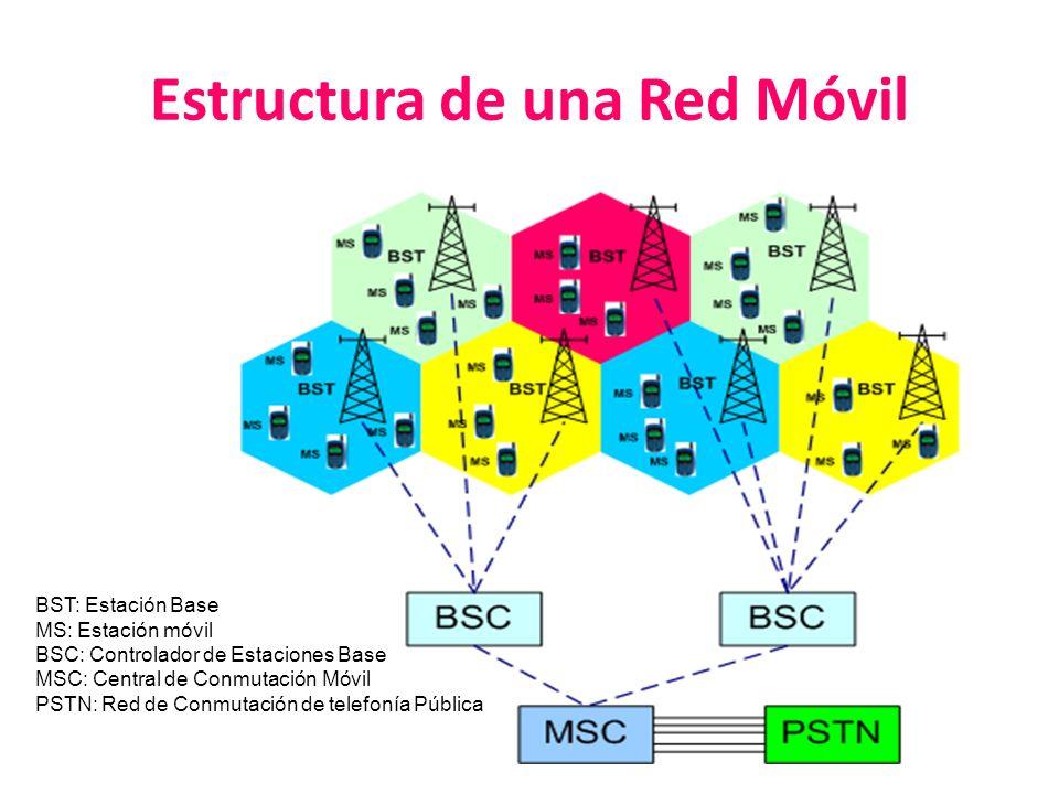 Estructura de una Red Móvil