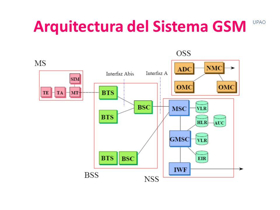 Arquitectura del Sistema GSM
