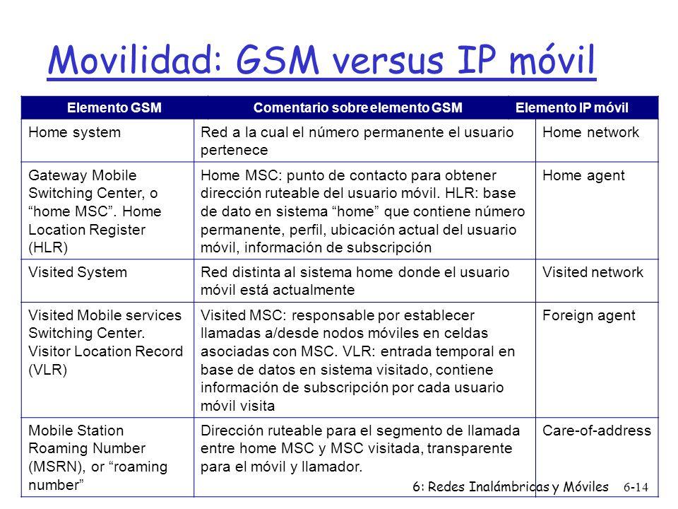 Movilidad: GSM versus IP móvil
