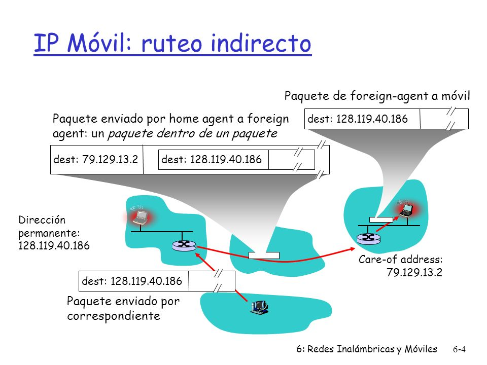 IP Móvil: ruteo indirecto