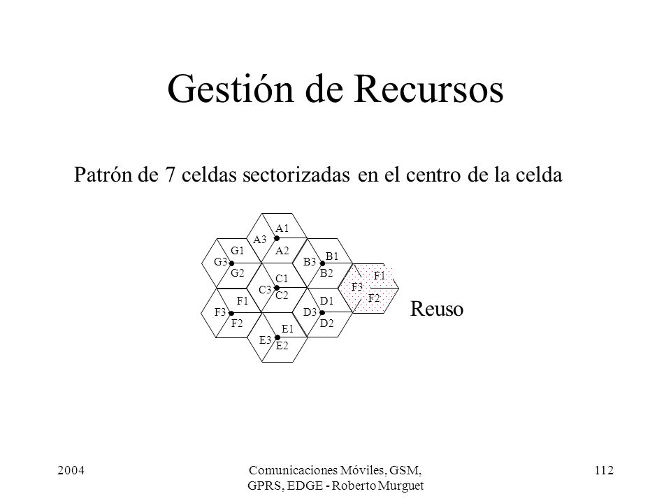 Gestión de Recursos Patrón de 7 celdas sectorizadas en el centro de la celda. A1. A3. G1. A2. B1.