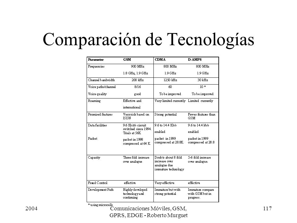 Comparación de Tecnologías