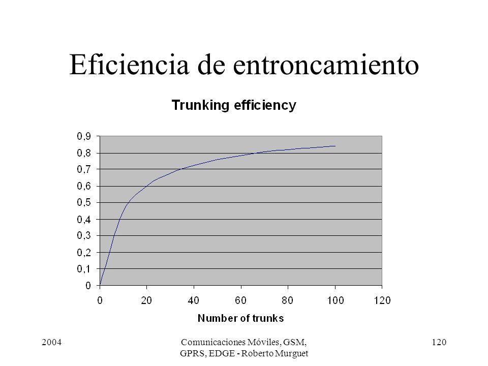 Eficiencia de entroncamiento