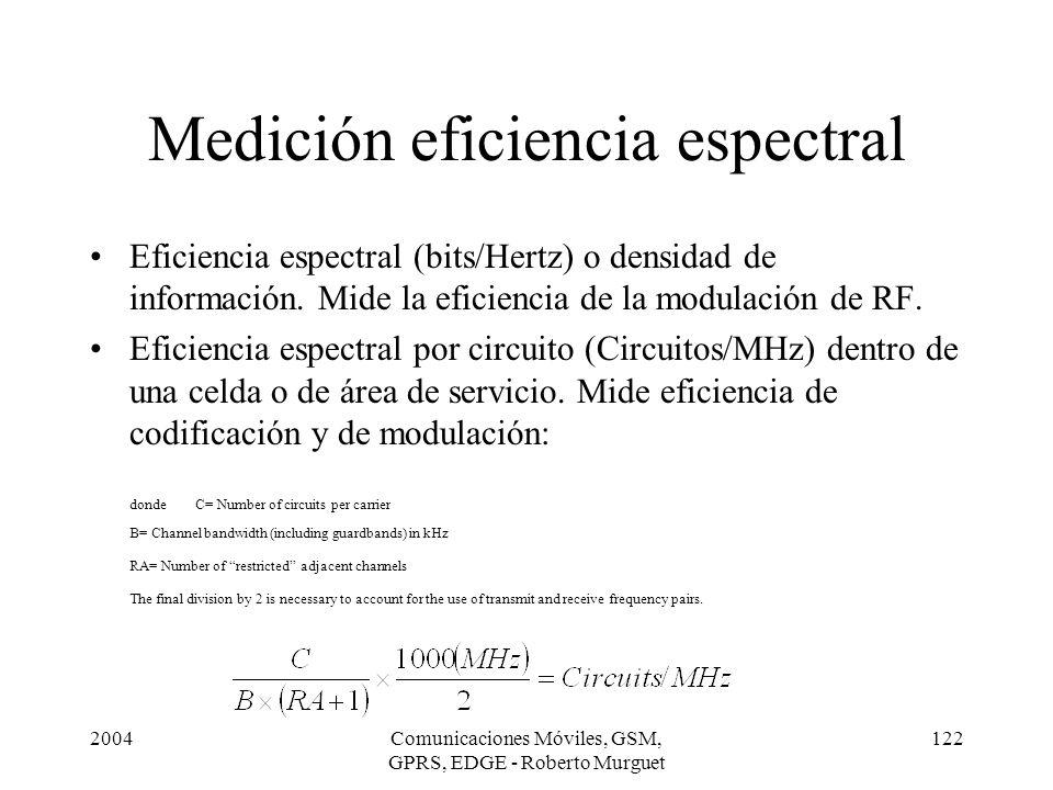 Medición eficiencia espectral