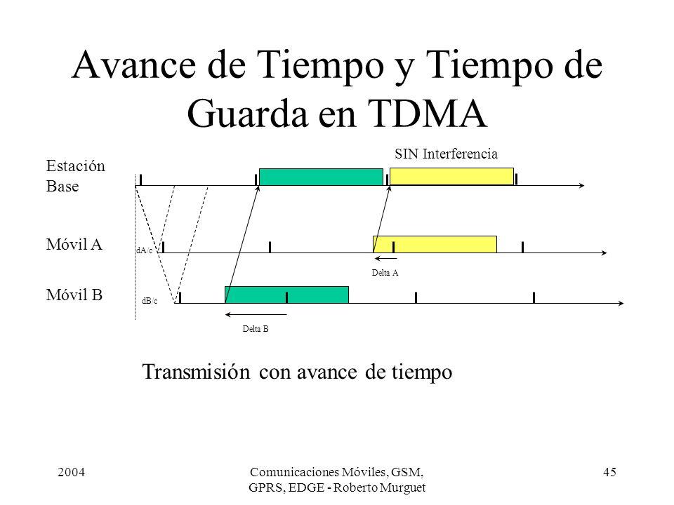 Avance de Tiempo y Tiempo de Guarda en TDMA