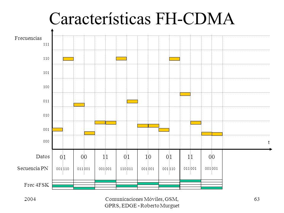 Características FH-CDMA